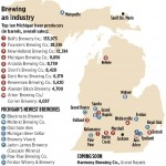 Michigan Breweries: The Biggest and Newest