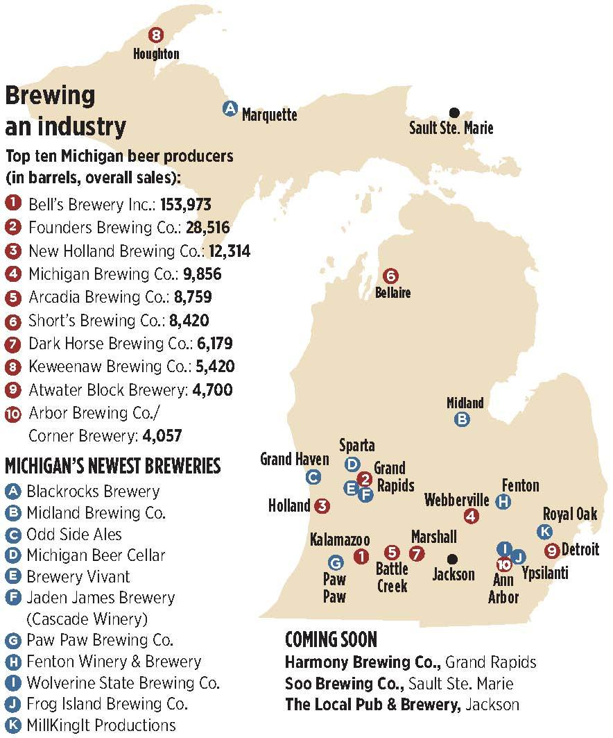 Craft Beer From Michigan